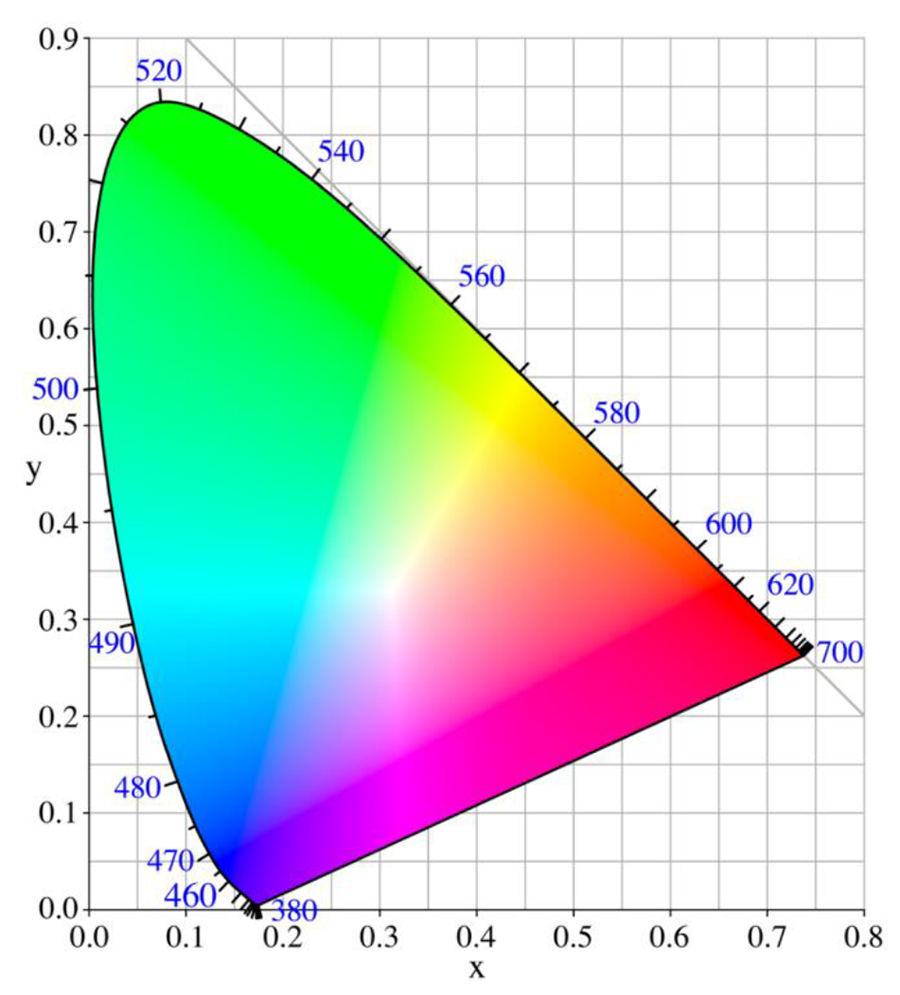 CIE-1931-chromaticity-diagram.jpg